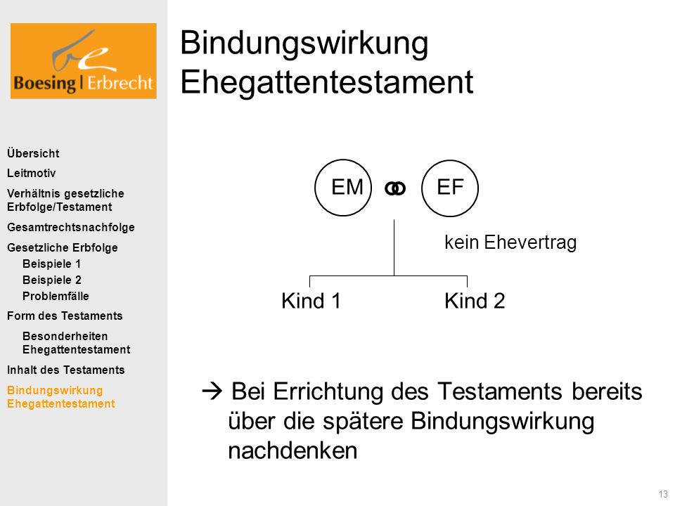 13 Bindungswirkung Ehegattentestament EM EF kein Ehevertrag Kind 1Kind 2 Bei Errichtung des Testaments bereits über die spätere Bindungswirkung nachde