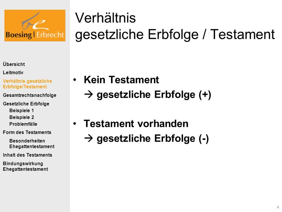 4 Verhältnis gesetzliche Erbfolge / Testament Kein Testament gesetzliche Erbfolge (+) Testament vorhanden gesetzliche Erbfolge (-) Übersicht Leitmotiv