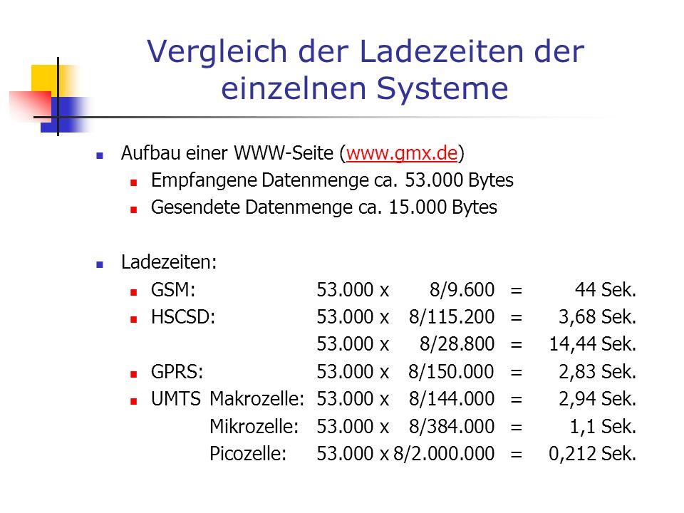 Vergleich der Ladezeiten der einzelnen Systeme Aufbau einer WWW-Seite (www.gmx.de)www.gmx.de Empfangene Datenmenge ca. 53.000 Bytes Gesendete Datenmen