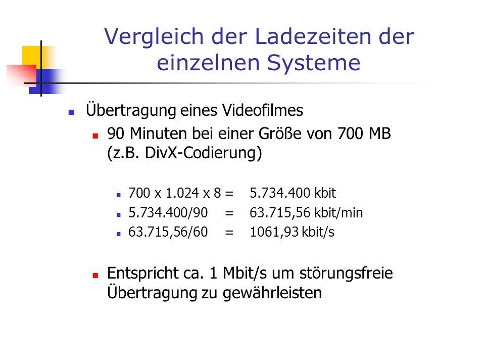 Vergleich der Ladezeiten der einzelnen Systeme Übertragung eines Videofilmes 90 Minuten bei einer Größe von 700 MB (z.B. DivX-Codierung) 700 x 1.024 x
