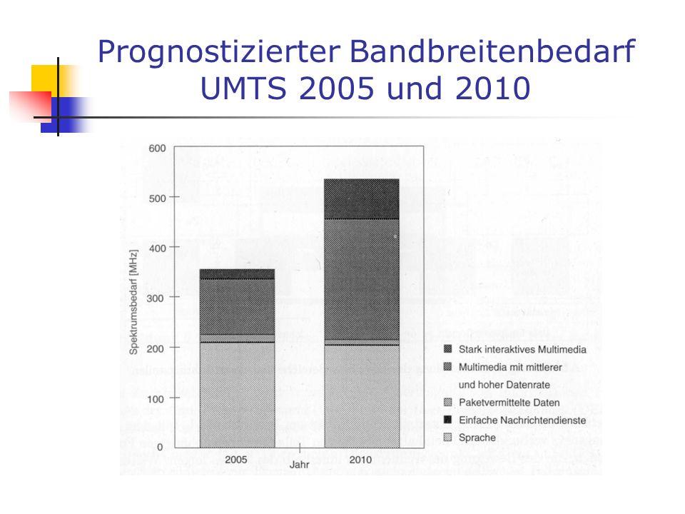 Prognostizierter Bandbreitenbedarf UMTS 2005 und 2010