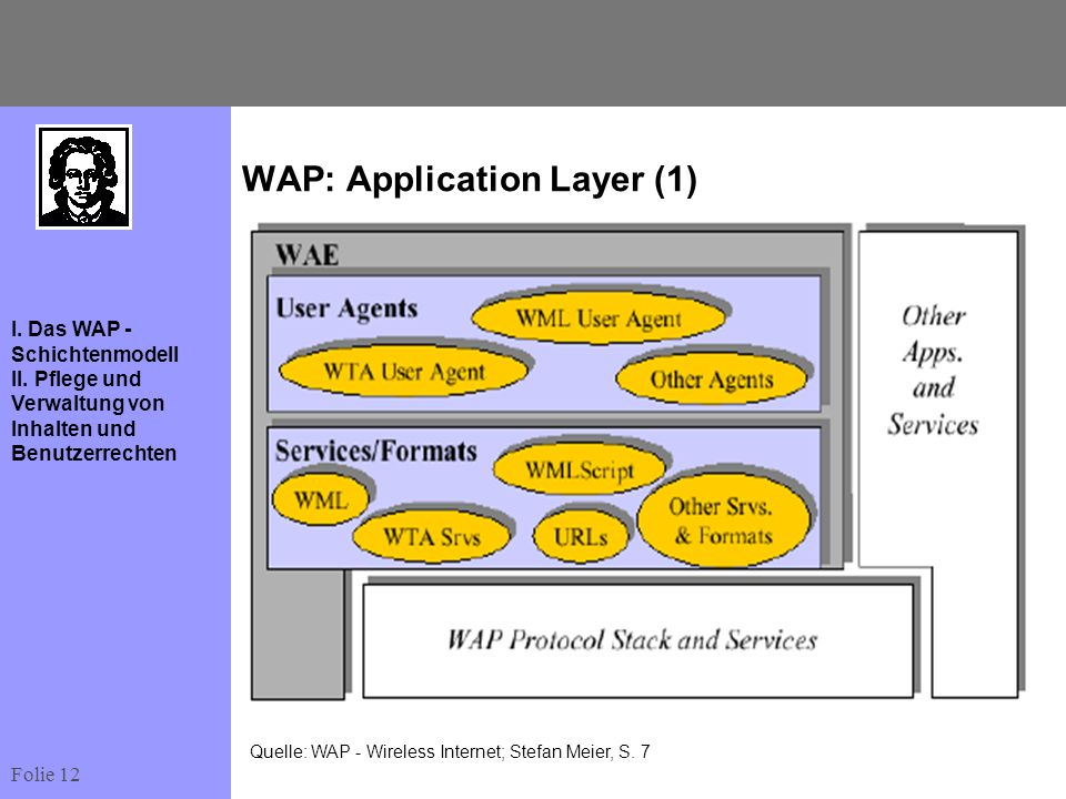 Folie 12 I. Das WAP - Schichtenmodell II. Pflege und Verwaltung von Inhalten und Benutzerrechten WAP: Application Layer (1) Quelle: WAP - Wireless Int