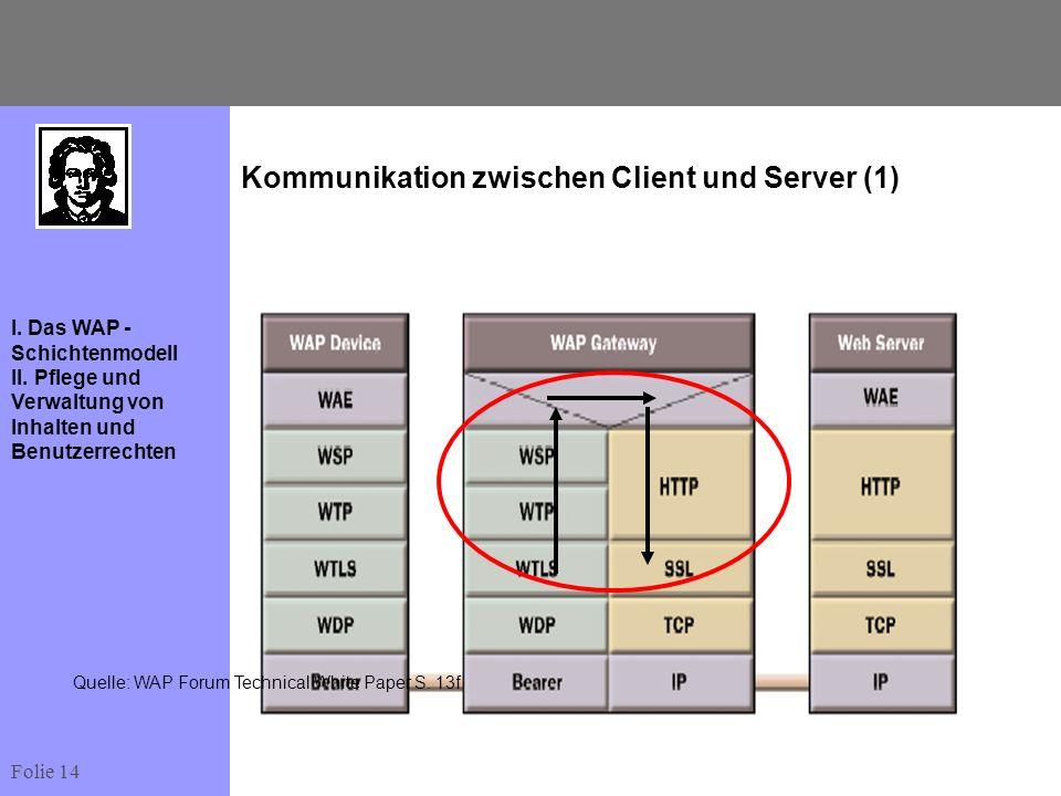 Folie 14 I. Das WAP - Schichtenmodell II. Pflege und Verwaltung von Inhalten und Benutzerrechten Kommunikation zwischen Client und Server (1) Quelle: