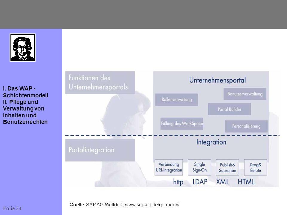 Folie 24 I. Das WAP - Schichtenmodell II. Pflege und Verwaltung von Inhalten und Benutzerrechten Quelle: SAP AG Walldorf, www.sap-ag.de/germany/
