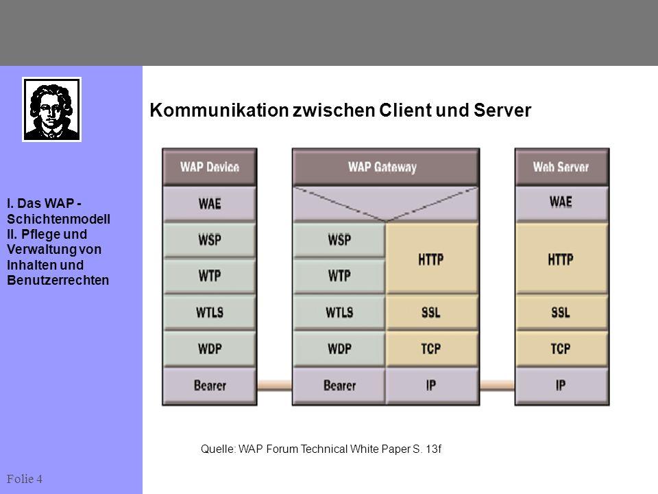 Folie 4 I. Das WAP - Schichtenmodell II. Pflege und Verwaltung von Inhalten und Benutzerrechten Kommunikation zwischen Client und Server Quelle: WAP F