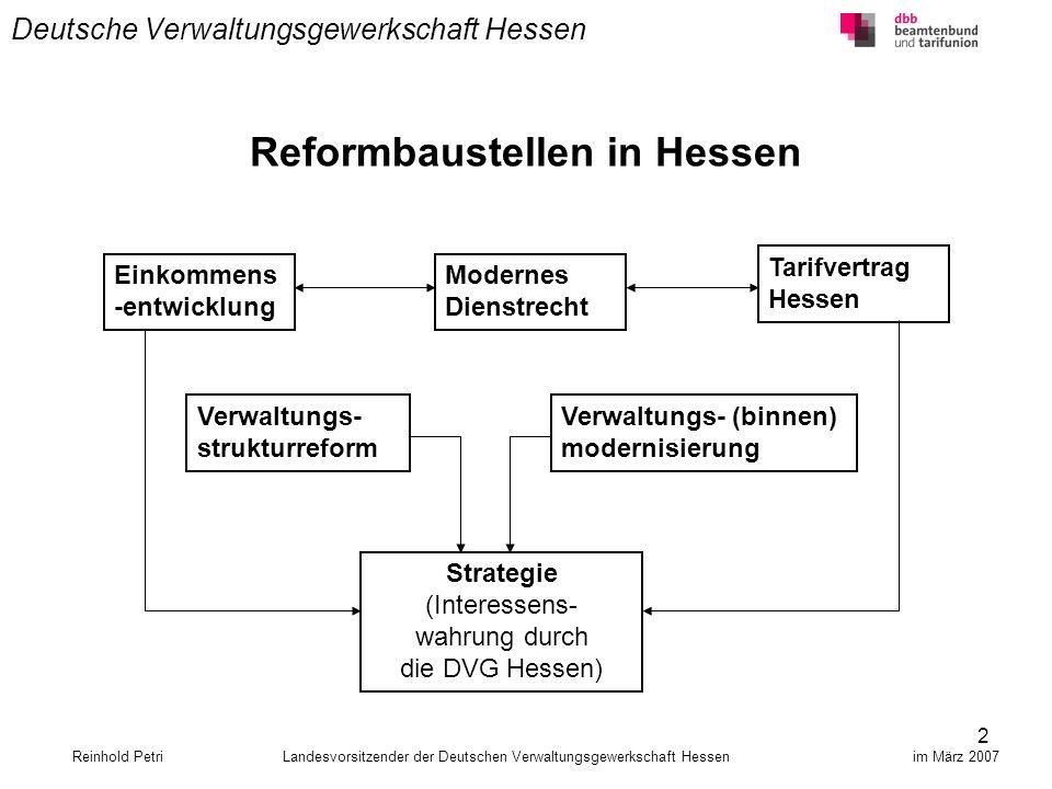 13 Deutsche Verwaltungsgewerkschaft Hessen Reinhold Petri Landesvorsitzender der Deutschen Verwaltungsgewerkschaft Hessen im März 2007 Die DVG Hessen setzt sich ein für moderne, regionalbezogene Regierungspräsidien die Eingliederung von Sonderbehörden eine angemessene Sach- und Personalausstattung und verlangt Planungssicherheit für die RP`n