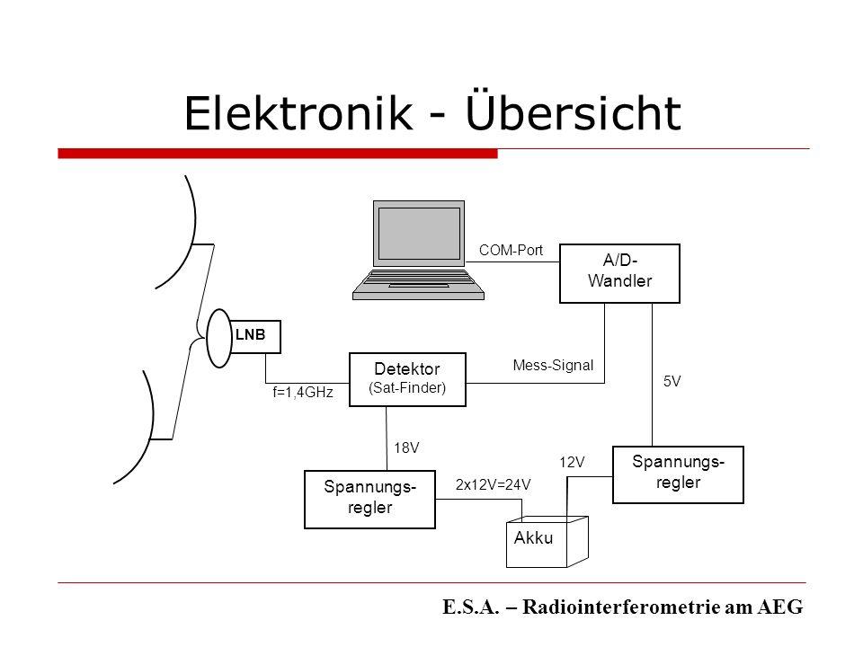 Elektronik - Übersicht E.S.A. – Radiointerferometrie am AEG f=1,4GHz LNB Detektor (Sat-Finder) Spannungs- regler Akku 2x12V=24V 18V A/D- Wandler 12V M