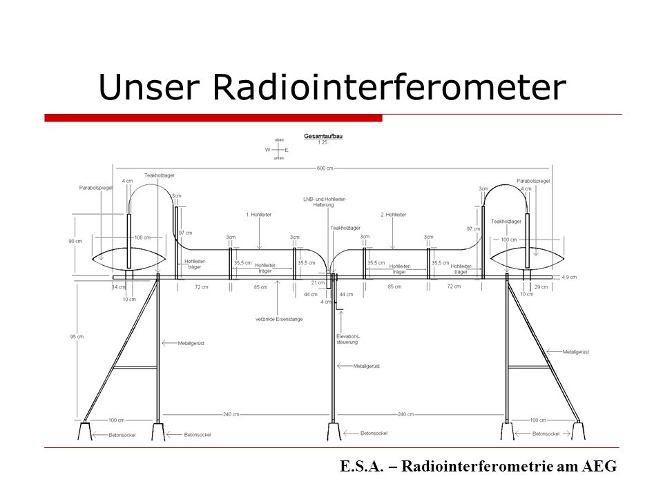 Das Gerüst E.S.A. – Radiointerferometrie am AEG