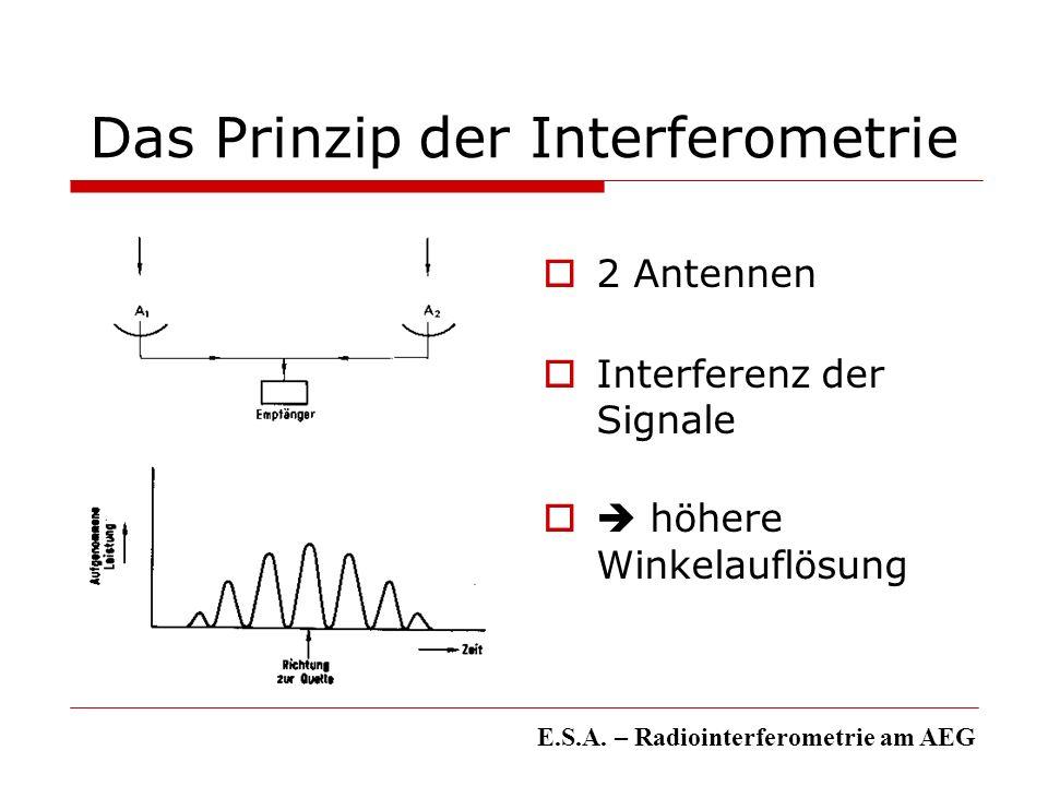 Das Prinzip der Interferometrie 2 Antennen Interferenz der Signale höhere Winkelauflösung E.S.A. – Radiointerferometrie am AEG