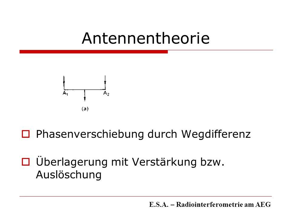 Antennentheorie Phasenverschiebung durch Wegdifferenz Überlagerung mit Verstärkung bzw. Auslöschung E.S.A. – Radiointerferometrie am AEG