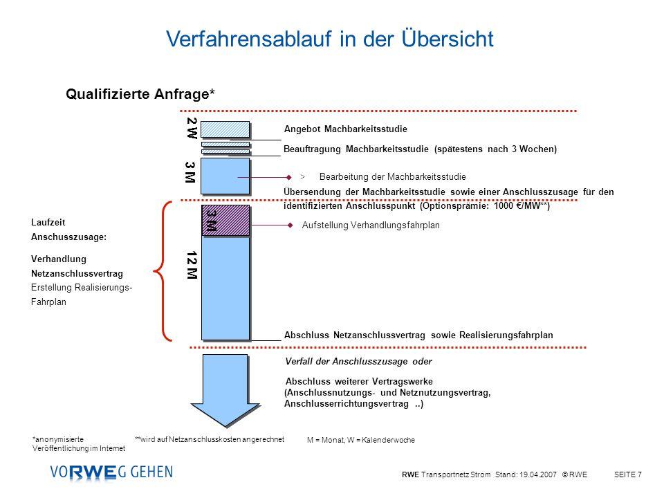 RWE Transportnetz Strom Stand: 19.04.2007 © RWESEITE 7 Angebot Machbarkeitsstudie >Bearbeitung der Machbarkeitsstudie Beauftragung Machbarkeitsstudie (spätestens nach 3 Wochen) Übersendung der Machbarkeitsstudie sowie einer Anschlusszusage für den identifizierten Anschlusspunkt (Optionsprämie: 1000 /MW**) Laufzeit Anschusszusage: Verhandlung Netzanschlussvertrag Erstellung Realisierungs- Fahrplan Abschluss Netzanschlussvertrag sowie Realisierungsfahrplan 12 M 3 M 2 W *anonymisierte Veröffentlichung im Internet Qualifizierte Anfrage* **wird auf Netzanschlusskosten angerechnet M = Monat, W = Kalenderwoche Aufstellung Verhandlungsfahrplan 3 M Verfall der Anschlusszusage oder Abschluss weiterer Vertragswerke (Anschlussnutzungs- und Netznutzungsvertrag, Anschlusserrichtungsvertrag..) Verfahrensablauf in der Übersicht