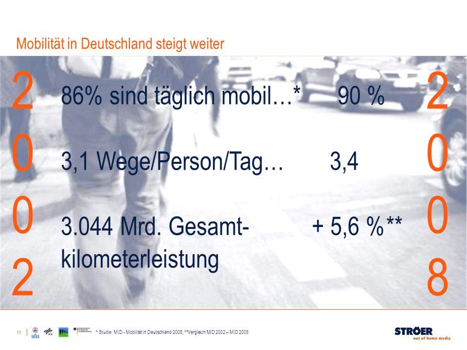 11 Mobilität in Deutschland steigt weiter * Studie: MID - Mobilität in Deutschland 2008, **Vergleich MID 2002 – MID 2008 86% sind täglich mobil…* 90 %