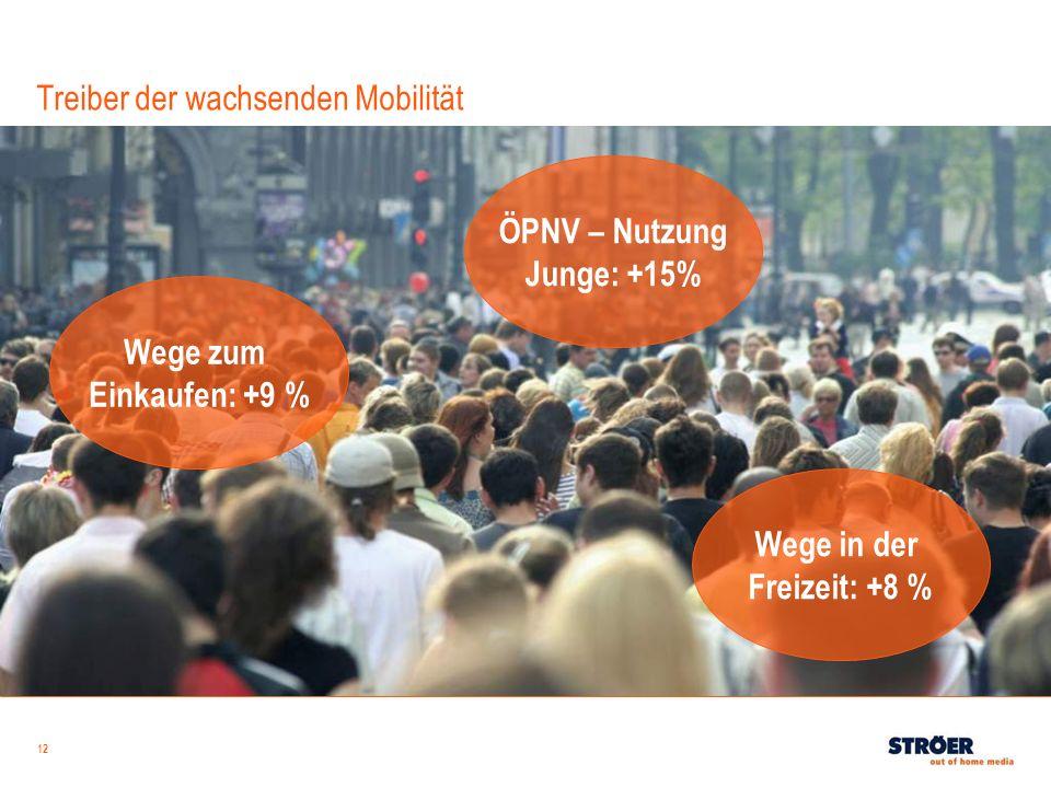 12 Treiber der wachsenden Mobilität Wege zum Einkaufen: +9 % ÖPNV – Nutzung Junge: +15% Wege in der Freizeit: +8 %