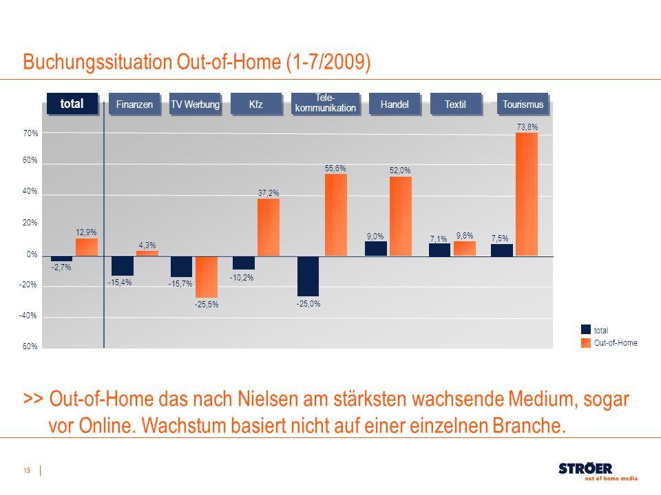 15 Buchungssituation Out-of-Home (1-7/2009) -40% -20% 0% 20% 40% 60% Finanzen TV Werbung Kfz Tele- kommunikation Handel Textil Tourismus -15,4% 4,3% -