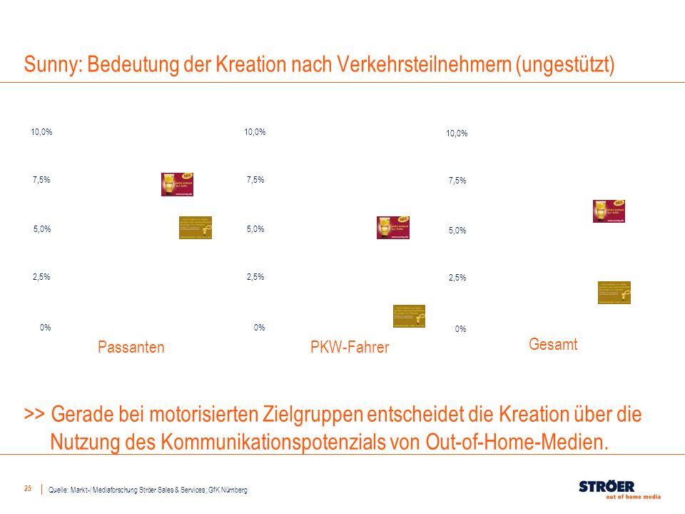25 Sunny: Bedeutung der Kreation nach Verkehrsteilnehmern (ungestützt) >> Gerade bei motorisierten Zielgruppen entscheidet die Kreation über die Nutzu