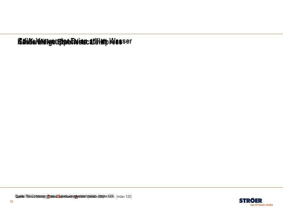 32 Sinus Milieu Etablierte: Lindt Quelle: Sinus Milieus; Etabliertes Milieu; stark überdurchschnittlich (Index 125) Quelle: TdW 2009 III; stark überdu