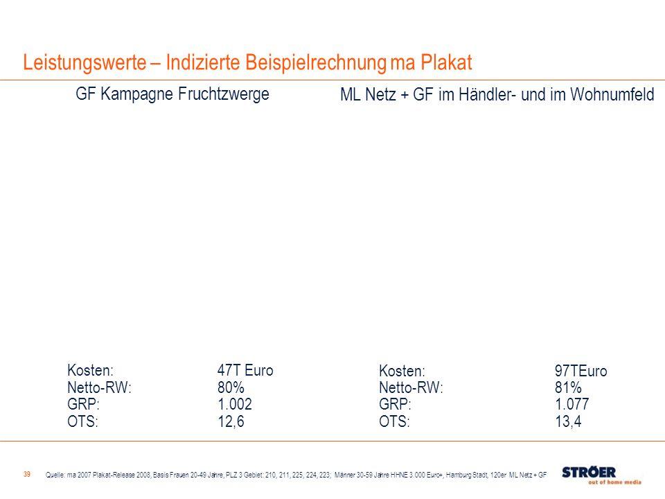 39 Kosten:47T Euro Netto-RW: 80% GRP: 1.002 OTS: 12,6 Quelle: ma 2007 Plakat-Release 2008, Basis Frauen 20-49 Jahre, PLZ 3 Gebiet: 210, 211, 225, 224,