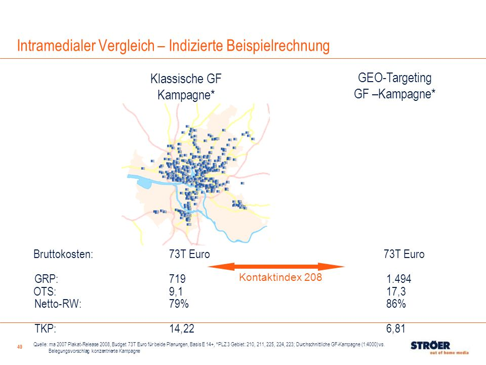 40 Bruttokosten: 73T Euro 73T Euro GRP: 719 1.494 OTS: 9,1 17,3 Netto-RW:79% 86% TKP:14,22 6,81 Klassische GF Kampagne* GEO-Targeting GF –Kampagne* Ko