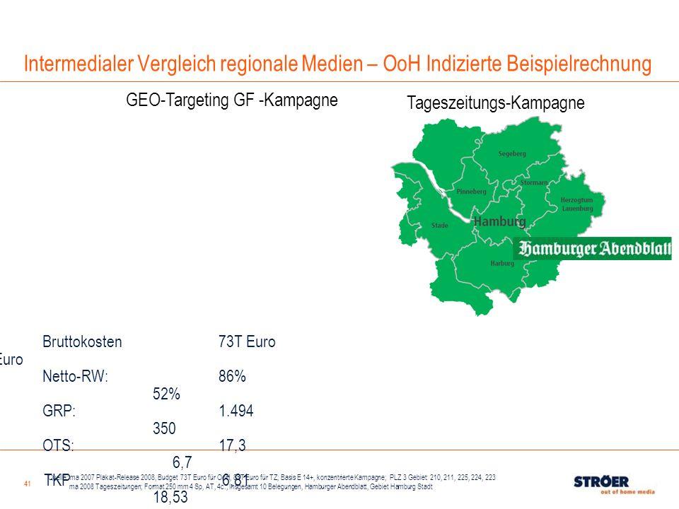 41 Bruttokosten73T Euro 85T Euro Netto-RW: 86% 52% GRP: 1.494 350 OTS: 17,3 6,7 TKP 6,81 18,53 GEO-Targeting GF -Kampagne Tageszeitungs-Kampagne Quell