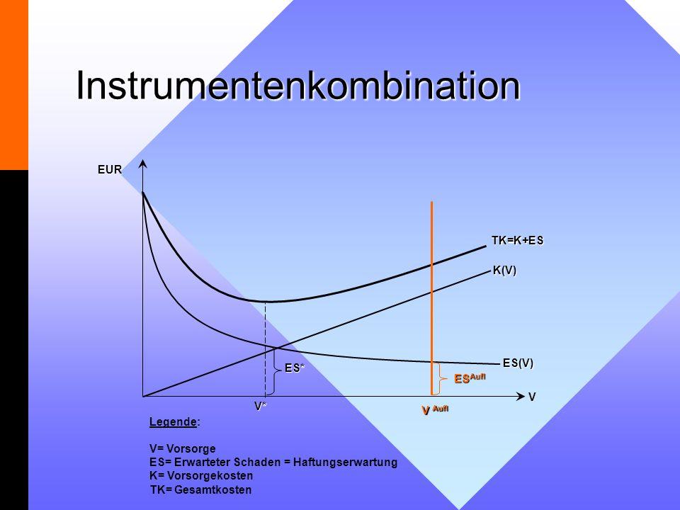 Instrumentenkombination V EUR V* TK=K+ES K(V) ES(V) Legende: V= Vorsorge ES= Erwarteter Schaden = Haftungserwartung K= Vorsorgekosten TK= Gesamtkosten