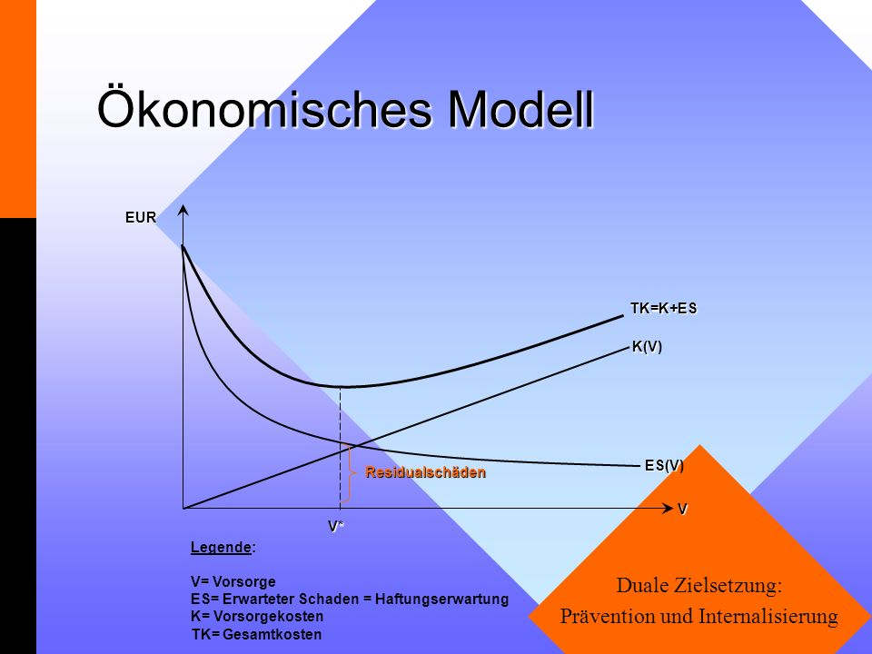 Duale Zielsetzung: Prävention und Internalisierung Ökonomisches Modell EURV* TK=K+ES K(V K(V) ES(V ES(V)V Legende: V= Vorsorge ES= Erwarteter Schaden