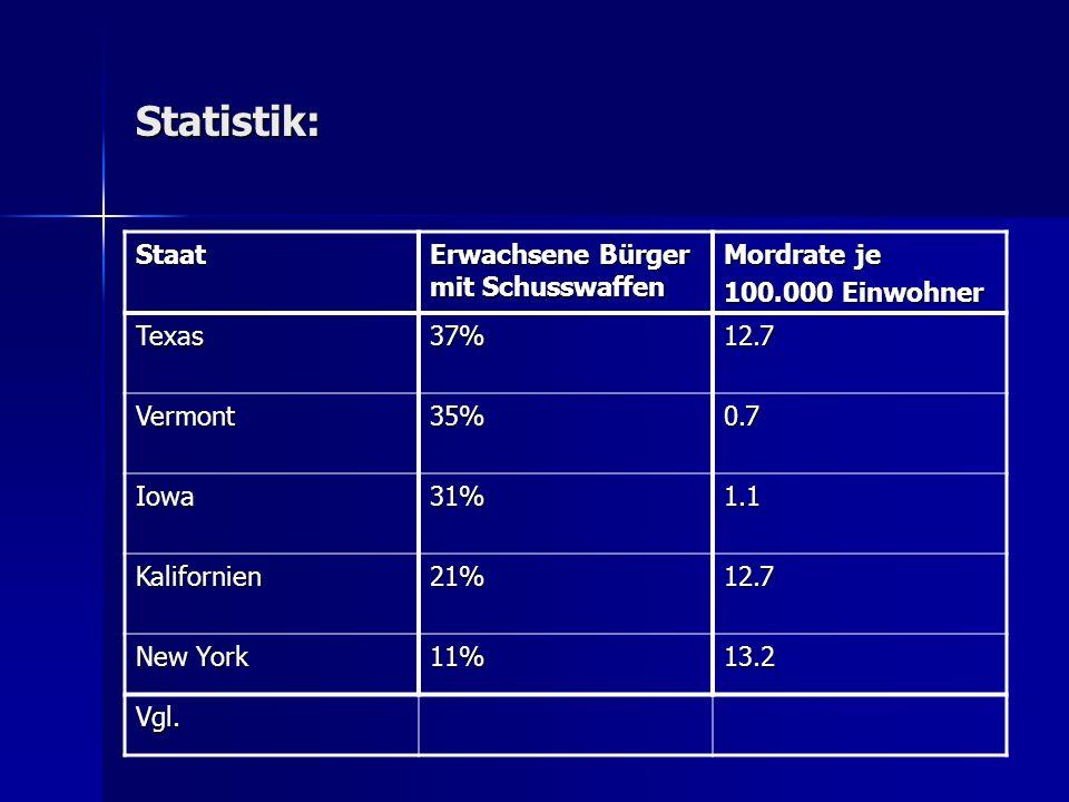 Statistik: Staat Erwachsene Bürger mit Schusswaffen Mordrate je 100.000 Einwohner Texas37%12.7 Vermont35%0.7 Iowa31%1.1 Kalifornien21%12.7 New York 11