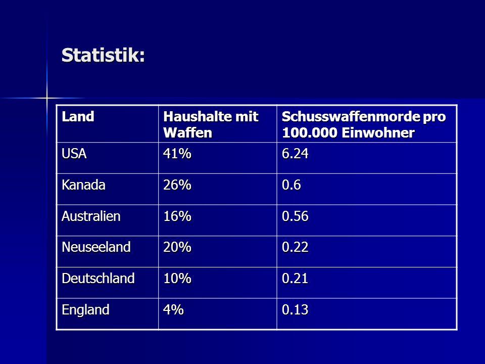 Statistik: Land Haushalte mit Waffen Schusswaffenmorde pro 100.000 Einwohner USA41%6.24 Kanada26%0.6 Australien16%0.56 Neuseeland20%0.22 Deutschland10