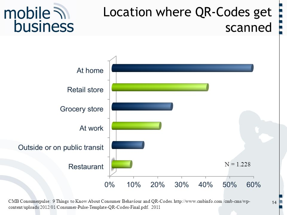……... Location where QR-Codes get scanned 14 CMB Consumerpulse: 9 Things to Know About Consumer Behaviour and QR-Codes. http://www.cmbinfo.com /cmb-cm
