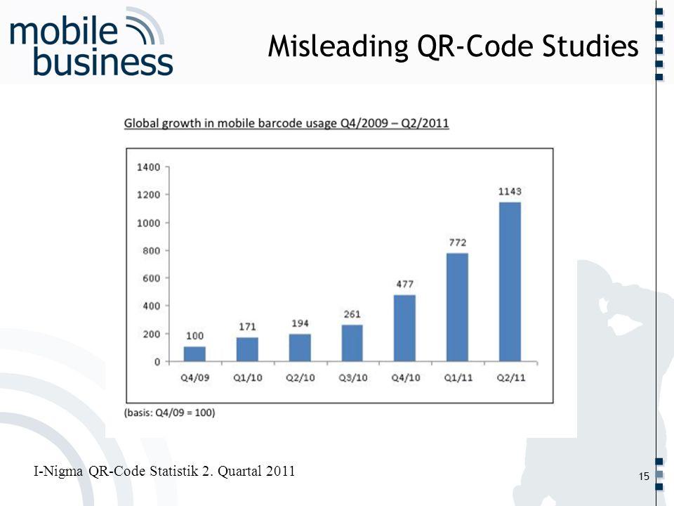 ……... Misleading QR-Code Studies 15 I-Nigma QR-Code Statistik 2. Quartal 2011