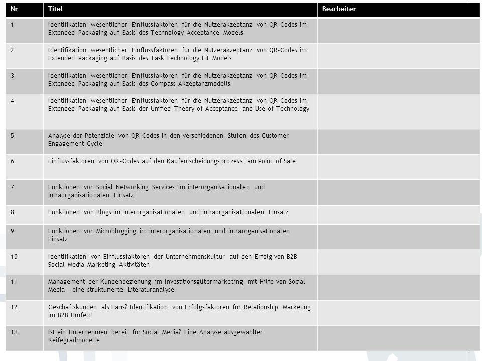 ……... Einteilung der Seminarthemen 38 NrTitelBearbeiter 1Identifikation wesentlicher Einflussfaktoren für die Nutzerakzeptanz von QR-Codes im Extended