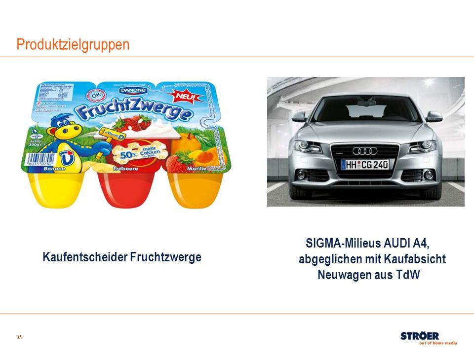 35 Kaufentscheider Fruchtzwerge SIGMA-Milieus AUDI A4, abgeglichen mit Kaufabsicht Neuwagen aus TdW Produktzielgruppen