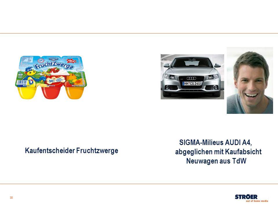 38 Kaufentscheider Fruchtzwerge SIGMA-Milieus AUDI A4, abgeglichen mit Kaufabsicht Neuwagen aus TdW