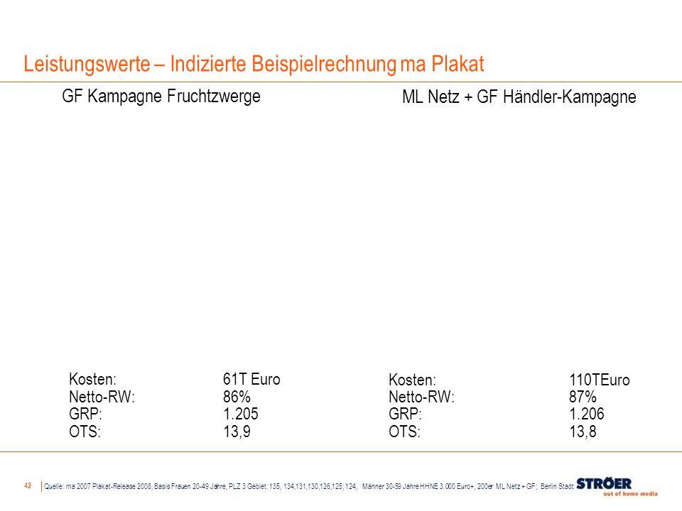 42 Kosten:61T Euro Netto-RW: 86% GRP: 1.205 OTS: 13,9 Quelle: ma 2007 Plakat-Release 2008, Basis Frauen 20-49 Jahre, PLZ 3 Gebiet: 135, 134,131,130,12