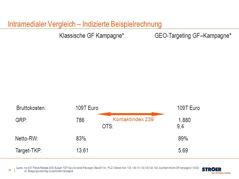 46 Bruttokosten: 109T Euro 109T Euro GRP: 786 1.880 OTS: 9,4 21,1 Netto-RW:83% 89% Target-TKP:13,61 5,69 Klassische GF Kampagne*GEO-Targeting GF–Kampa