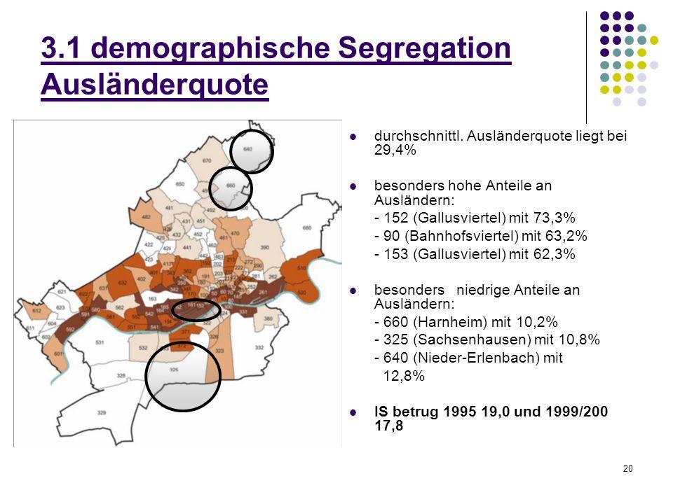 20 3.1 demographische Segregation Ausländerquote durchschnittl. Ausländerquote liegt bei 29,4% besonders hohe Anteile an Ausländern: - 152 (Gallusvier