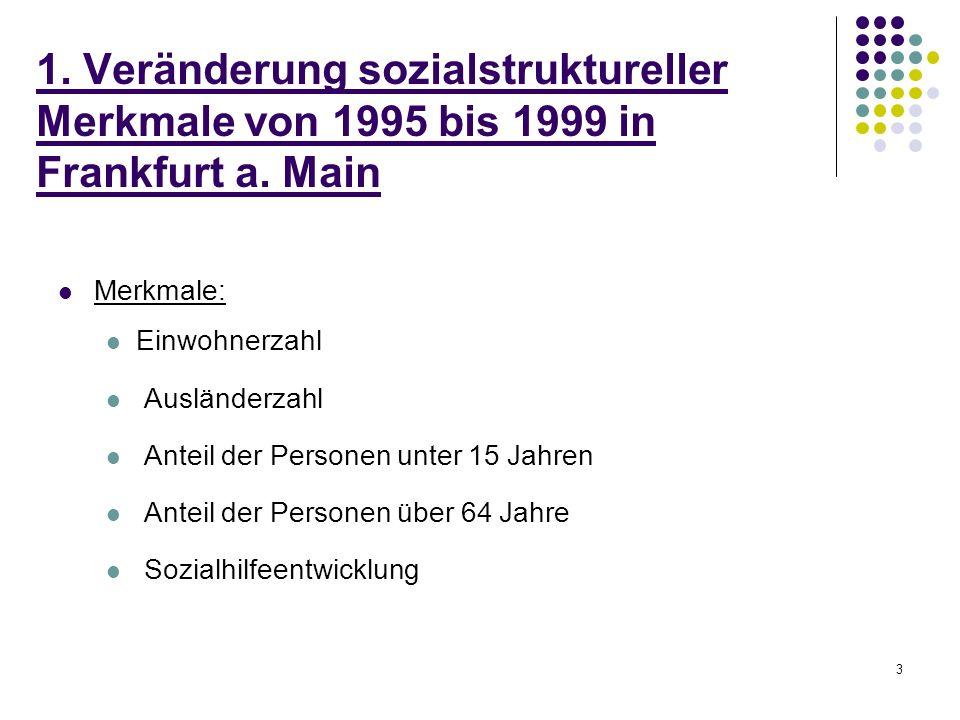 3 1. Veränderung sozialstruktureller Merkmale von 1995 bis 1999 in Frankfurt a. Main Merkmale: Einwohnerzahl Ausländerzahl Anteil der Personen unter 1