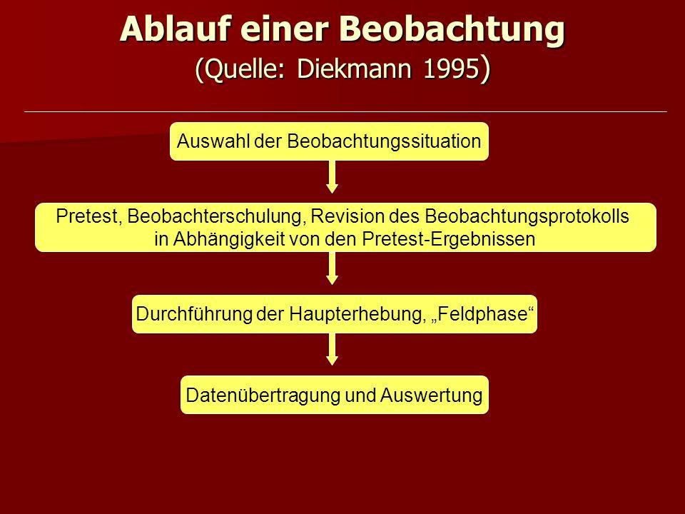 Ablauf einer Beobachtung (Quelle: Diekmann 1995 ) Pretest, Beobachterschulung, Revision des Beobachtungsprotokolls in Abhängigkeit von den Pretest-Erg