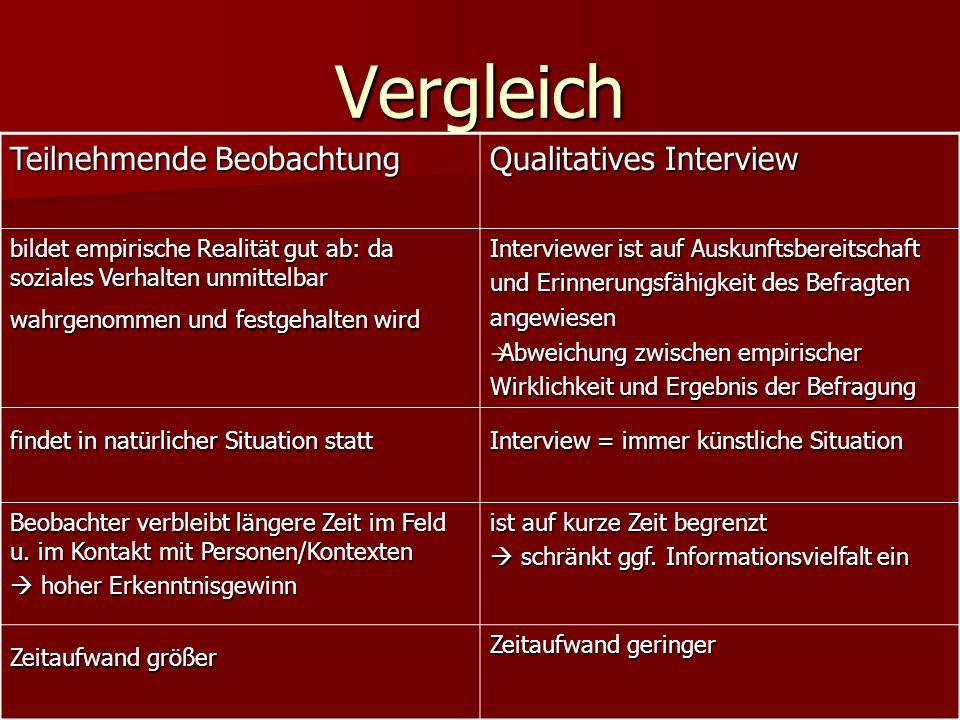 Vergleich Teilnehmende Beobachtung Qualitatives Interview bildet empirische Realität gut ab: da soziales Verhalten unmittelbar wahrgenommen und festge