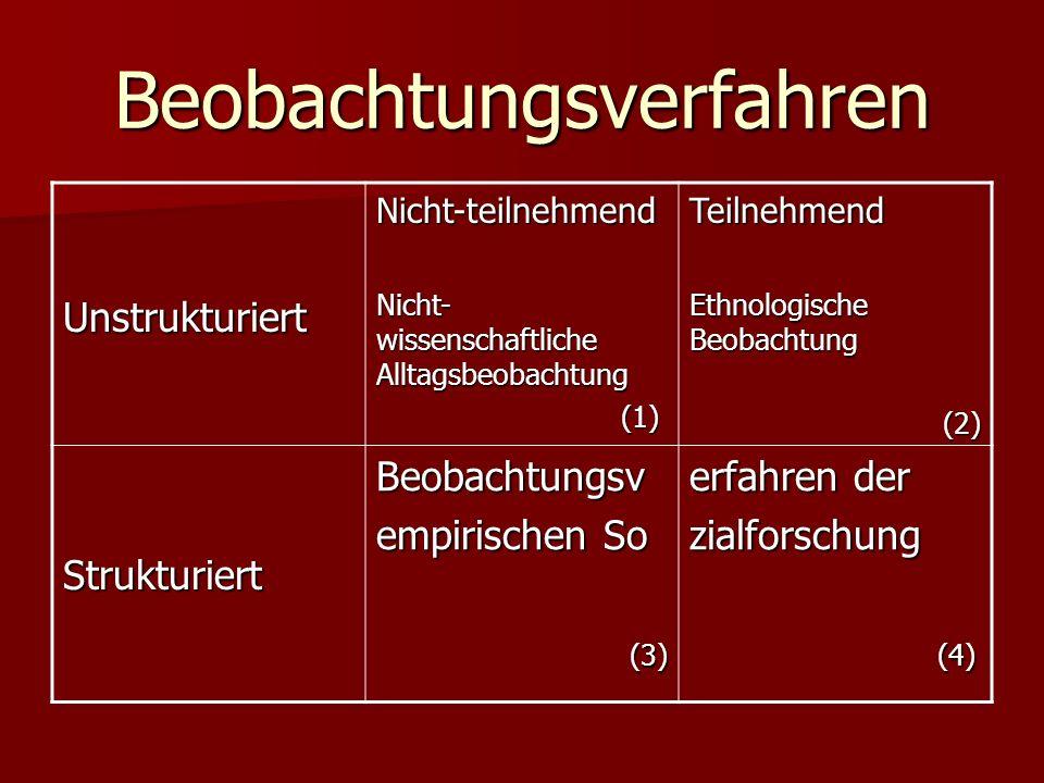 Beobachtungsverfahren UnstrukturiertNicht-teilnehmend Nicht- wissenschaftliche Alltagsbeobachtung (1) (1)Teilnehmend Ethnologische Beobachtung (2) (2)
