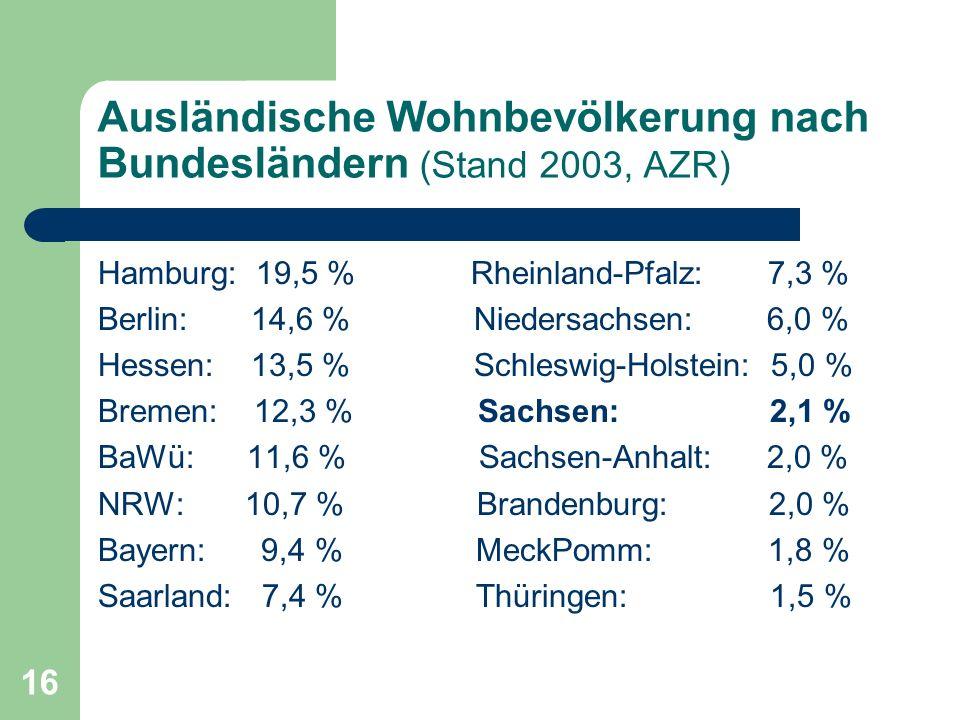 16 Ausländische Wohnbevölkerung nach Bundesländern (Stand 2003, AZR) Hamburg: 19,5 % Rheinland-Pfalz: 7,3 % Berlin: 14,6 % Niedersachsen: 6,0 % Hessen