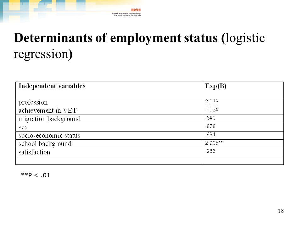 18 Determinants of employment status (logistic regression) **P <.01