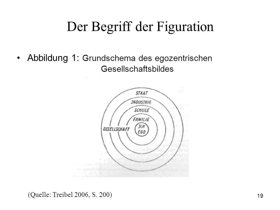 19 Der Begriff der Figuration Abbildung 1: Grundschema des egozentrischen Gesellschaftsbildes (Quelle: Treibel 2006, S. 200)