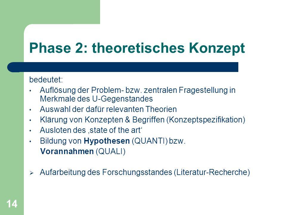 14 Phase 2: theoretisches Konzept bedeutet: Auflösung der Problem- bzw.
