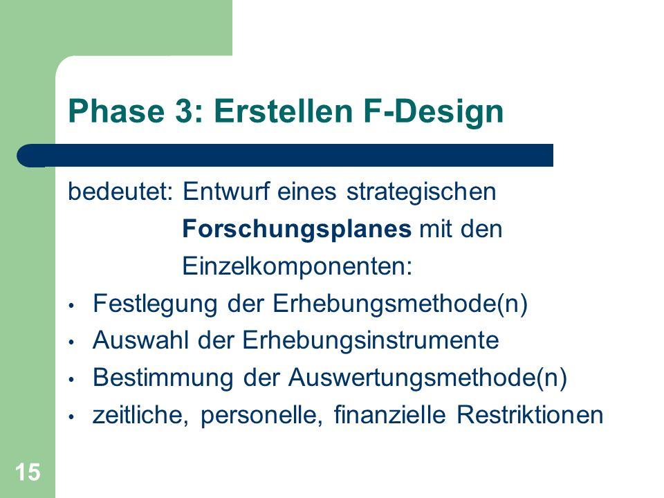 15 Phase 3: Erstellen F-Design bedeutet: Entwurf eines strategischen Forschungsplanes mit den Einzelkomponenten: Festlegung der Erhebungsmethode(n) Auswahl der Erhebungsinstrumente Bestimmung der Auswertungsmethode(n) zeitliche, personelle, finanzielle Restriktionen