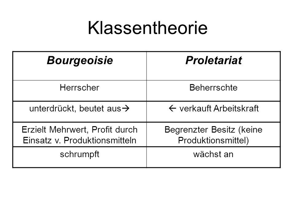 Klassentheorie BourgeoisieProletariat HerrscherBeherrschte unterdrückt, beutet aus verkauft Arbeitskraft Erzielt Mehrwert, Profit durch Einsatz v. Pro