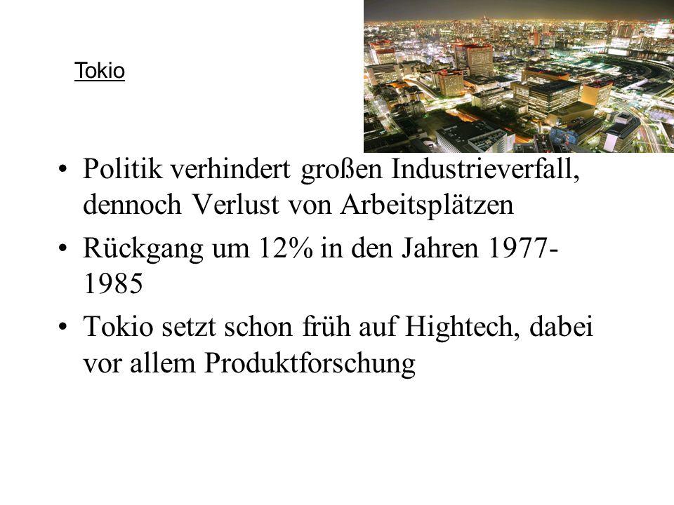 Politik verhindert großen Industrieverfall, dennoch Verlust von Arbeitsplätzen Rückgang um 12% in den Jahren 1977- 1985 Tokio setzt schon früh auf Hig