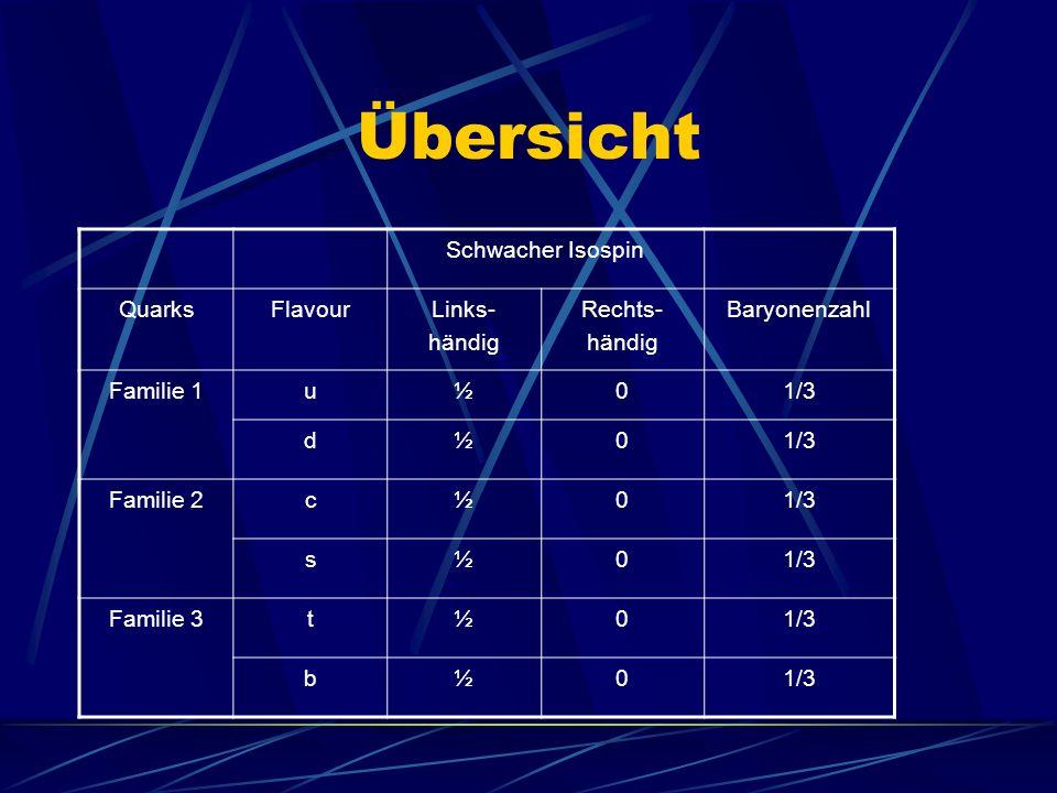 Übersicht Schwacher Isospin QuarksFlavourLinks- händig Rechts- händig Baryonenzahl Familie 1u½01/3 d½0 Familie 2c½01/3 s½0 Familie 3t½01/3 b½0