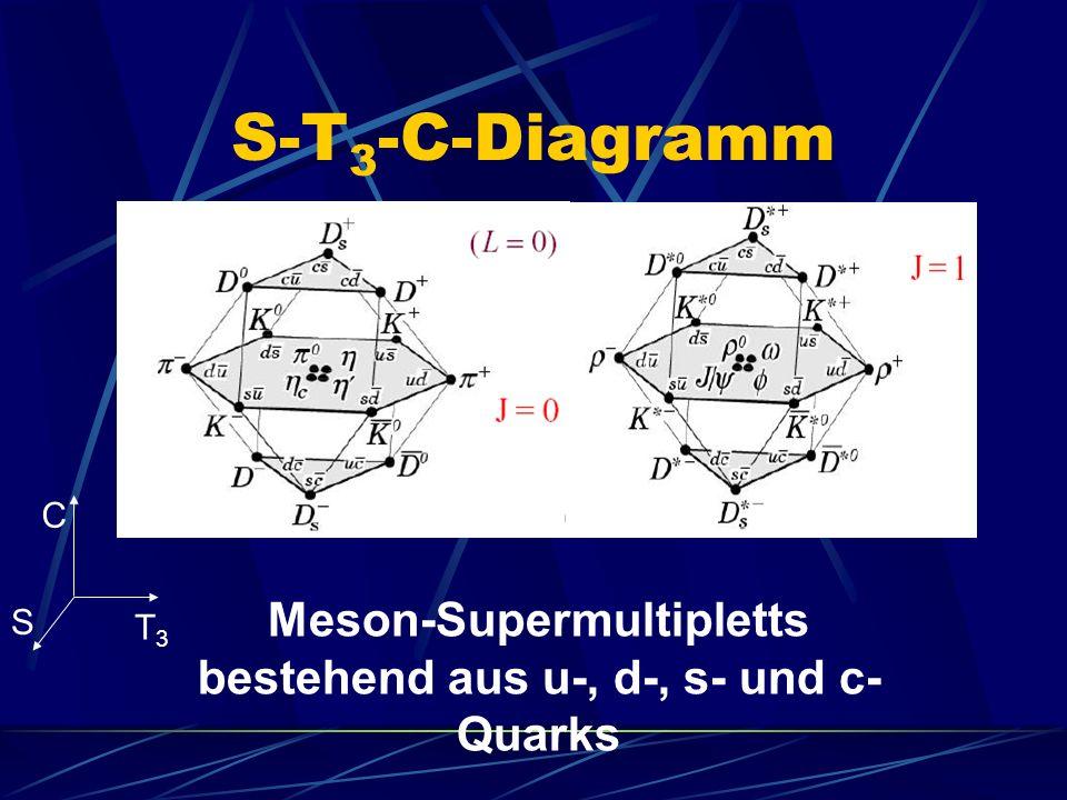 S-T 3 -C-Diagramm Meson-Supermultipletts bestehend aus u-, d-, s- und c- Quarks C S T3T3