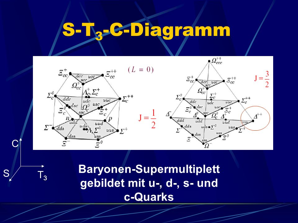S-T 3 -C-Diagramm Baryonen-Supermultiplett gebildet mit u-, d-, s- und c-Quarks C S T3T3