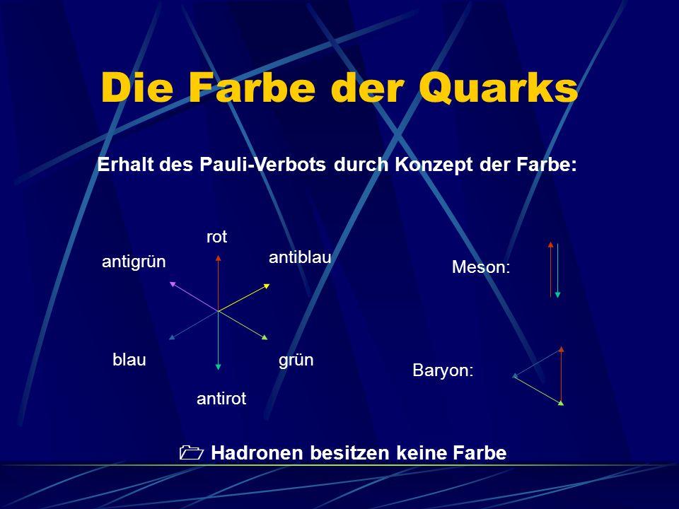Die Farbe der Quarks Erhalt des Pauli-Verbots durch Konzept der Farbe: Hadronen besitzen keine Farbe antigrün rot blau antirot antiblau grün Meson: Baryon: